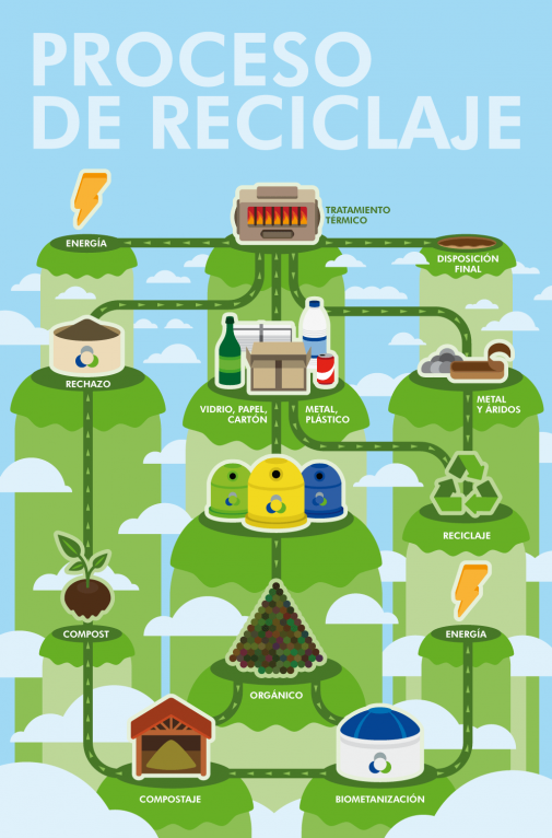 Recycling process vector infographic illustration