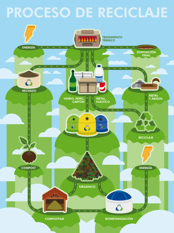 Vector infographic illustration for recycling process stages
