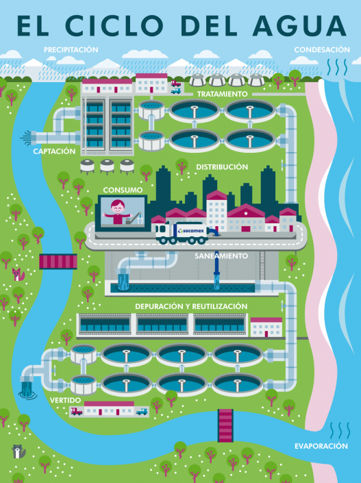 Vector infographic illustration for water cycle